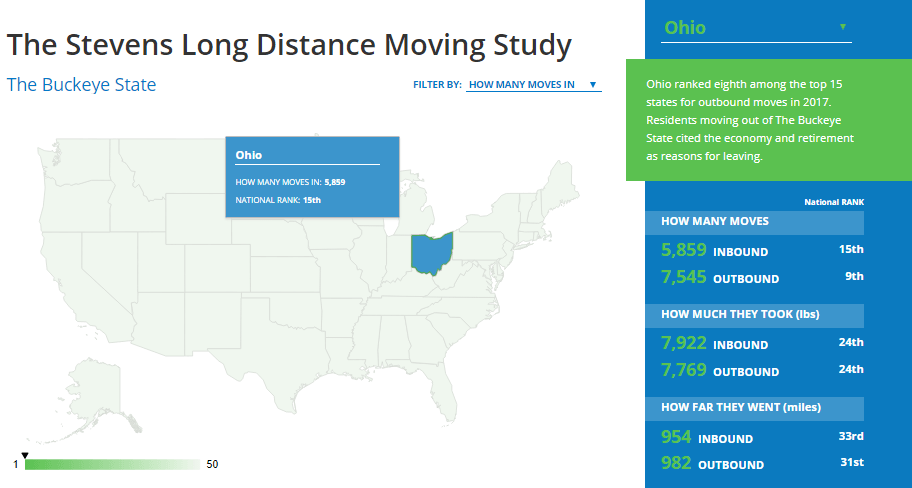 stevens long distance moving study
